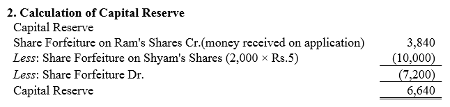 TS Grewal Accountancy Class 12 Solutions Chapter 8 Accounting for Share Capital Q85.5