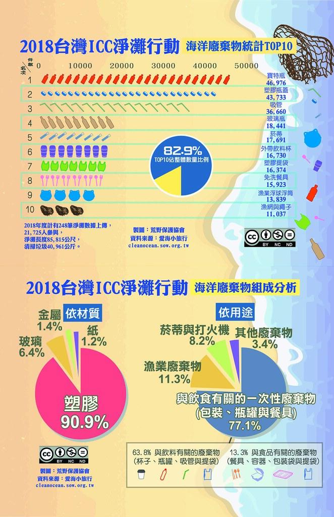 2018台灣淨灘行動海洋垃圾分析