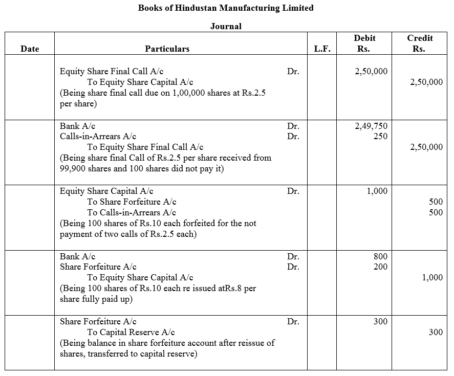 TS Grewal Accountancy Class 12 Solutions Chapter 8 Accounting for Share Capital Q47