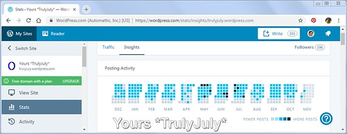 My blog's stats give a great overview of my posting activity.