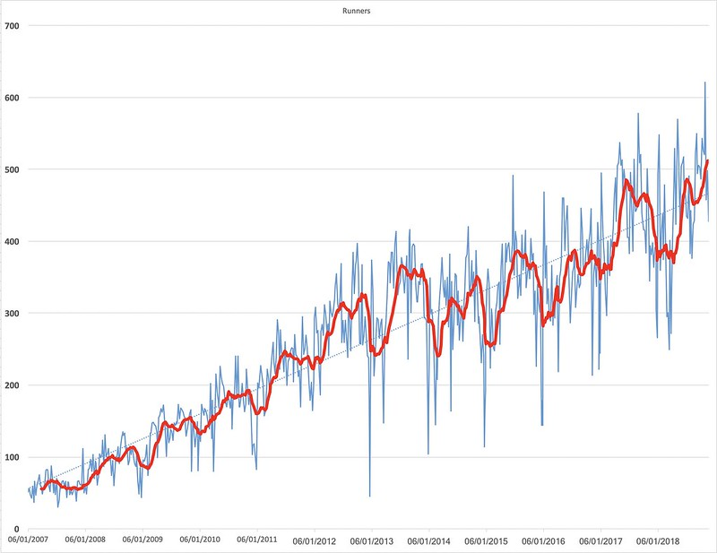 Number of runners with 13 week moving average