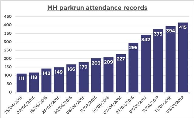Attendance records