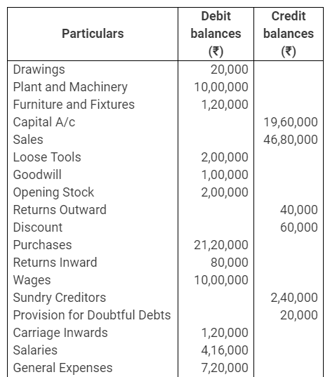 TS Grewal Accountancy Class 11 Solutions Chapter 14 Adjustments in Preparation of Financial Statements Q21