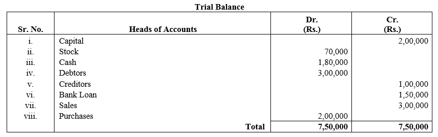 TS Grewal Accountancy Class 11 Solutions Chapter 10 Trial Balance Q1