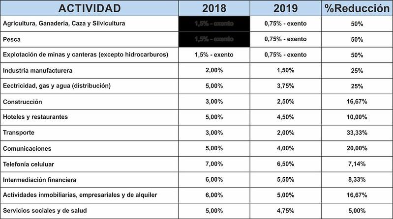 Reducción de Alícuotas para Impuesto a las Actividades Económicas 2019