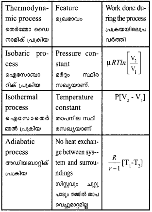Plus One Physics Previous Year Question Papers and Answers 2017 63
