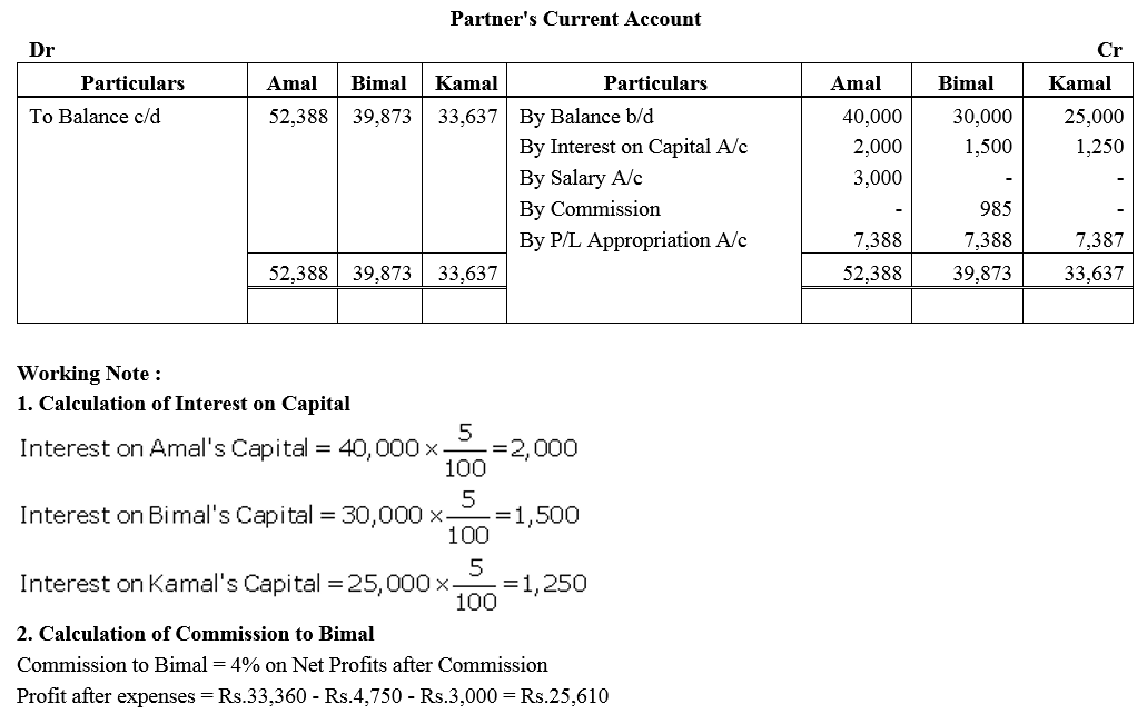 TS Grewal Accountancy Class 12 Solutions Chapter 1 Accounting for Partnership Firms - Fundamentals Q53.1