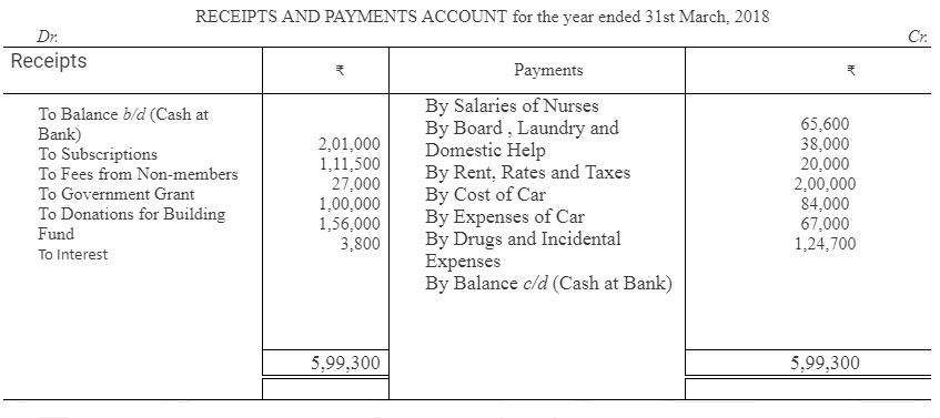 TS Grewal Accountancy Class 12 Solutions Chapter 7 Company Accounts Financial Statements of Not-for-Profit Organisations Q31
