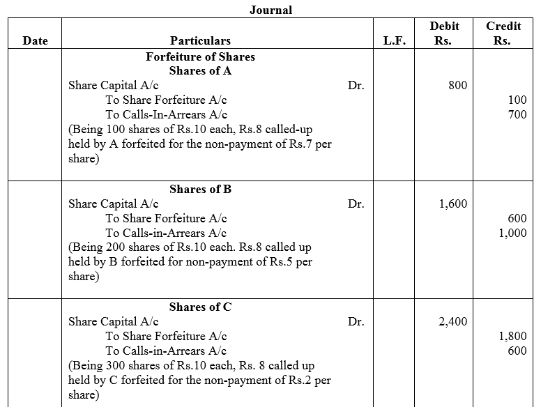 TS Grewal Accountancy Class 12 Solutions Chapter 8 Accounting for Share Capital Q55.1