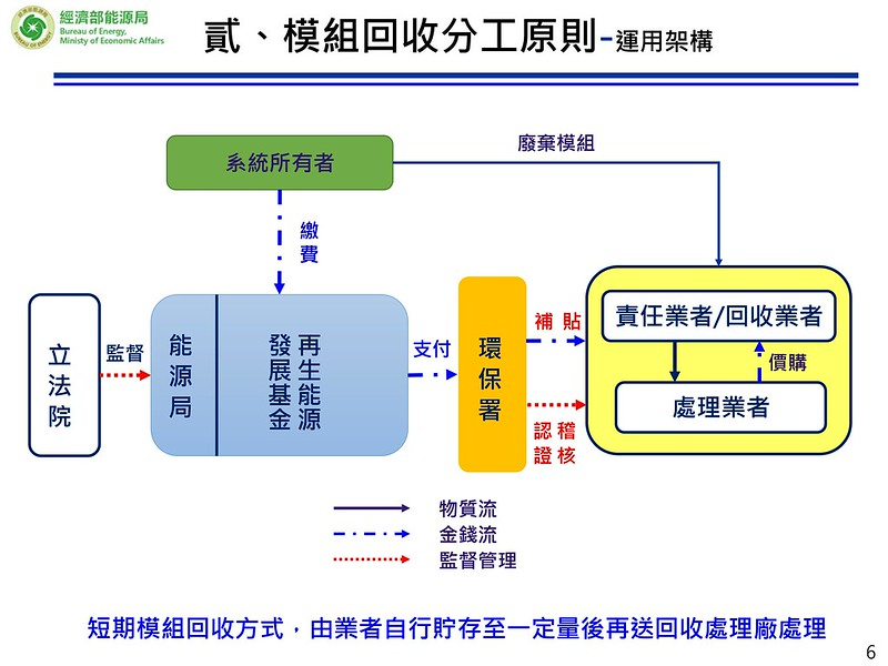 太陽能板回收制度規劃流程圖。能源局提供。
