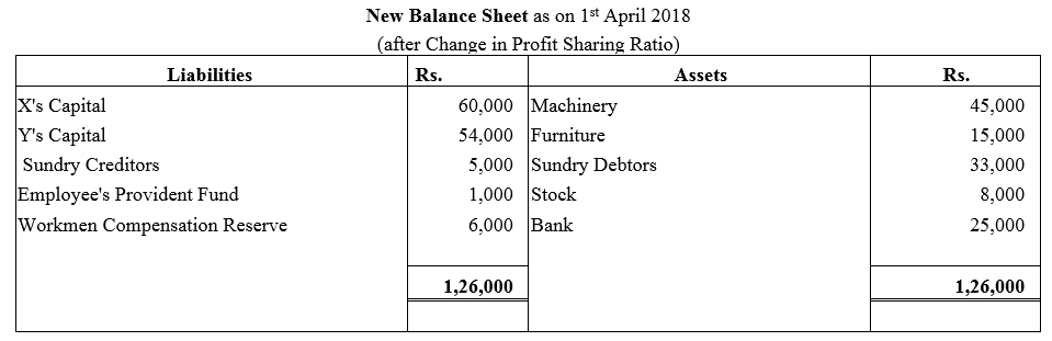 TS Grewal Accountancy Class 12 Solutions Chapter 3 Change in Profit Sharing Ratio Among the Existing Partners Q29.1