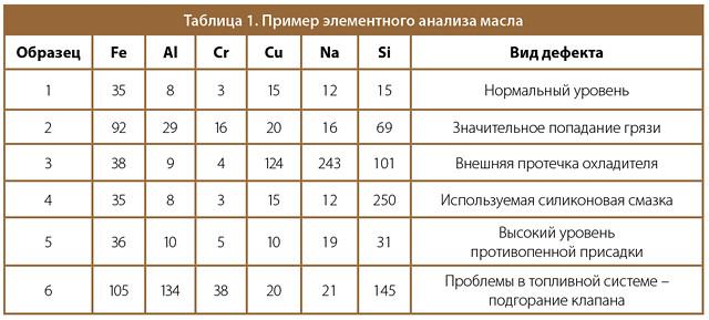 таблица 1. Пример элементного анализа масла