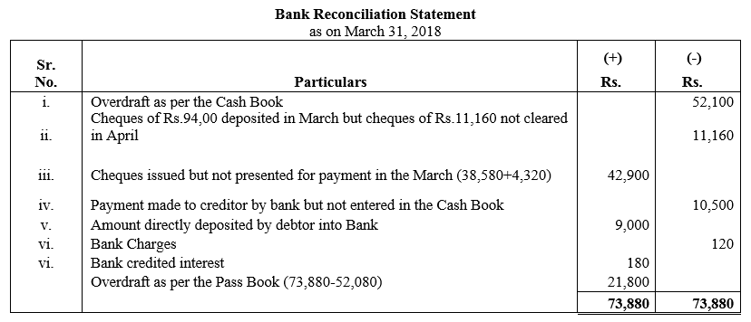 TS Grewal Accountancy Class 11 Solutions Chapter 9 Bank Reconciliation Statement Q21