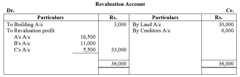 TS Grewal Accountancy Class 12 Solutions Chapter 3 Change in Profit Sharing Ratio Among the Existing Partners Q26