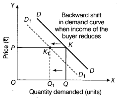 CBSE Sample Papers for Class 12 Economics Paper 7 6