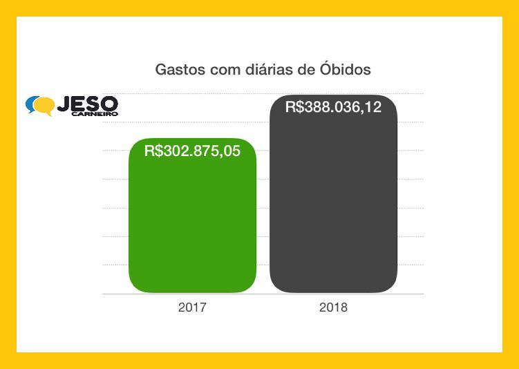 Gastos com diárias Óbidos 2017 e 2018