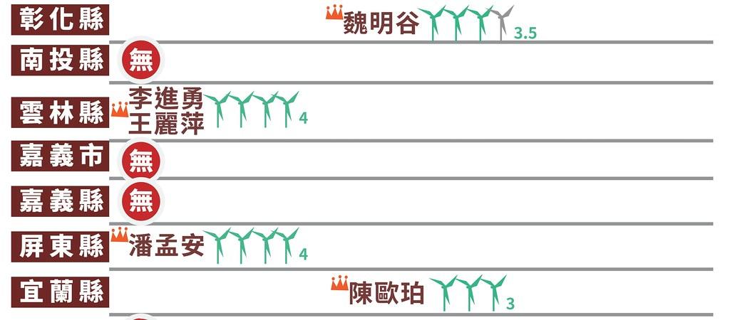 九合一選舉縣市首長綠能政策評比結果(非六都/僅部分結果)圖表來源:能源轉型推動聯盟