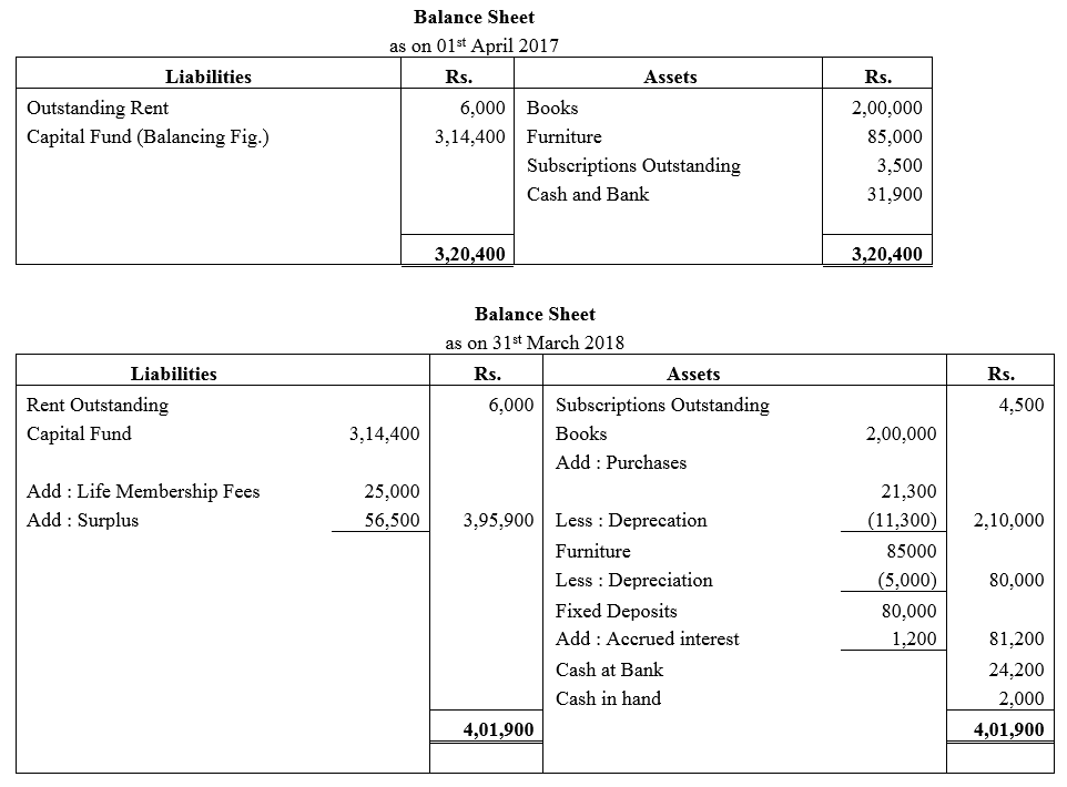 TS Grewal Accountancy Class 12 Solutions Chapter 7 Company Accounts Financial Statements of Not-for-Profit Organisations Q36.1