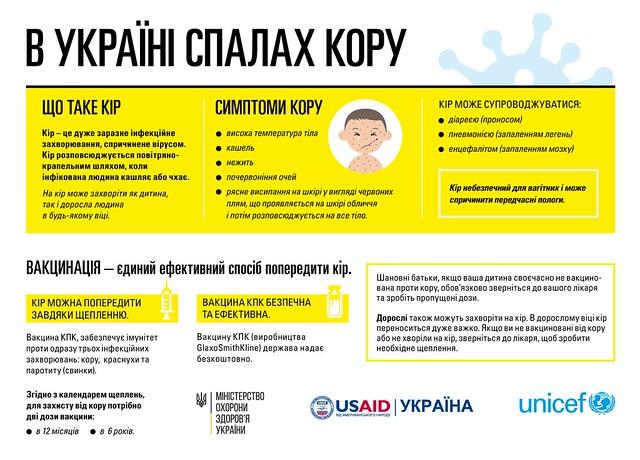 В Україні спалах кору
