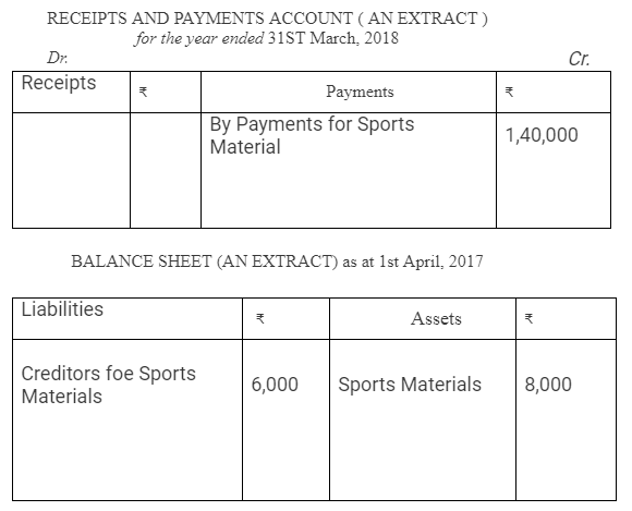 TS Grewal Accountancy Class 12 Solutions Chapter 7 Company Accounts Financial Statements of Not-for-Profit Organisations Q22