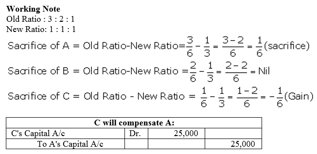 TS Grewal Accountancy Class 12 Solutions Chapter 3 Change in Profit Sharing Ratio Among the Existing Partners Q26.2