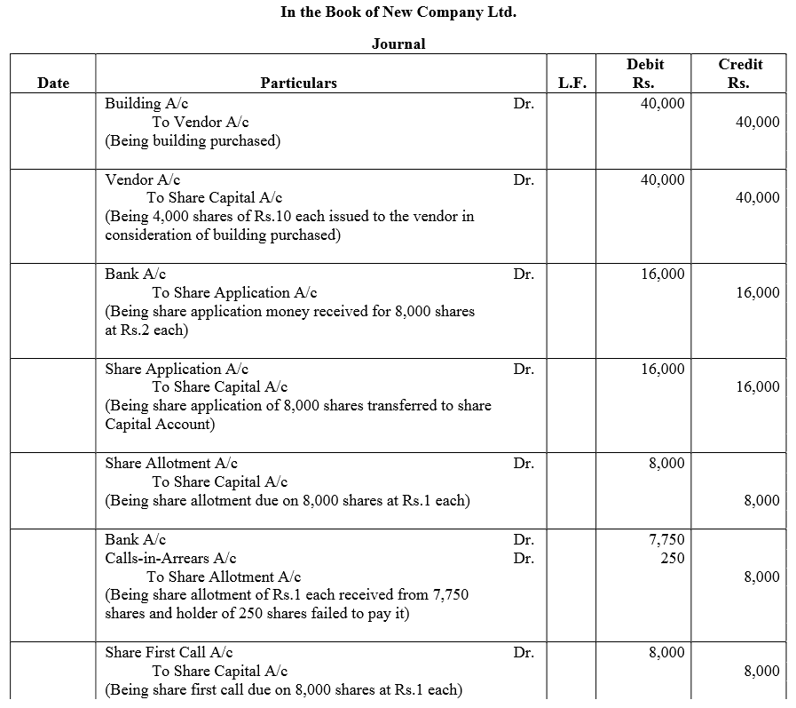 TS Grewal Accountancy Class 12 Solutions Chapter 8 Accounting for Share Capital Q57.1