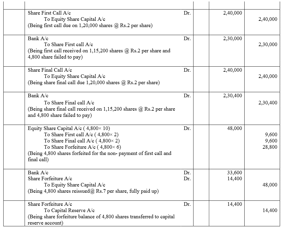 TS Grewal Accountancy Class 12 Solutions Chapter 8 Accounting for Share Capital Q75.1