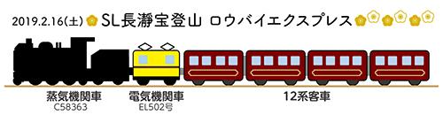2/16(土)SL長瀞宝登山ロウバイエクスプレス(編成イメージ)