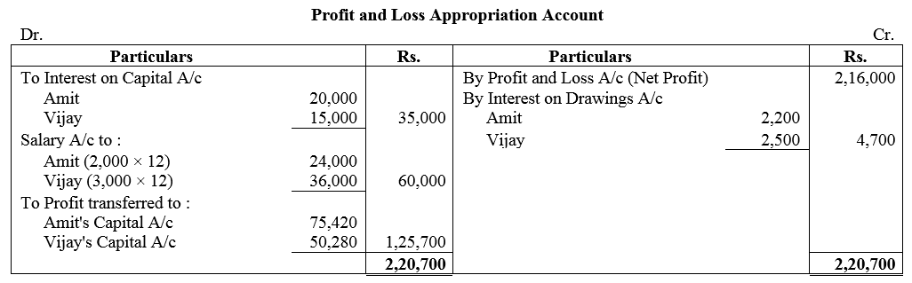 TS Grewal Accountancy Class 12 Solutions Chapter 1 Accounting for Partnership Firms - Fundamentals Q43