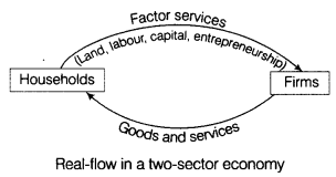 CBSE Sample Papers for Class 12 Economics Paper 7 8