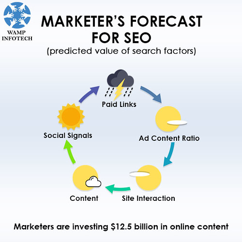 marketer's-forecast-For-Seo