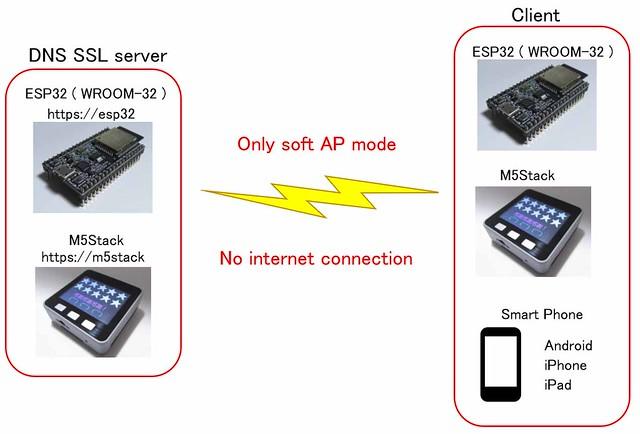 ESP32_SSL_DNSserver01