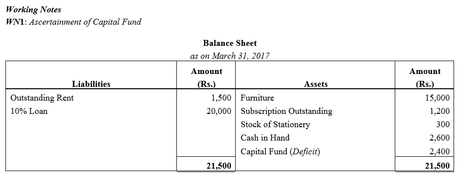 TS Grewal Accountancy Class 12 Solutions Chapter 7 Company Accounts Financial Statements of Not-for-Profit Organisations Q48.2