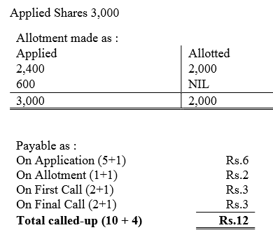 TS Grewal Accountancy Class 12 Solutions Chapter 8 Accounting for Share Capital Q91