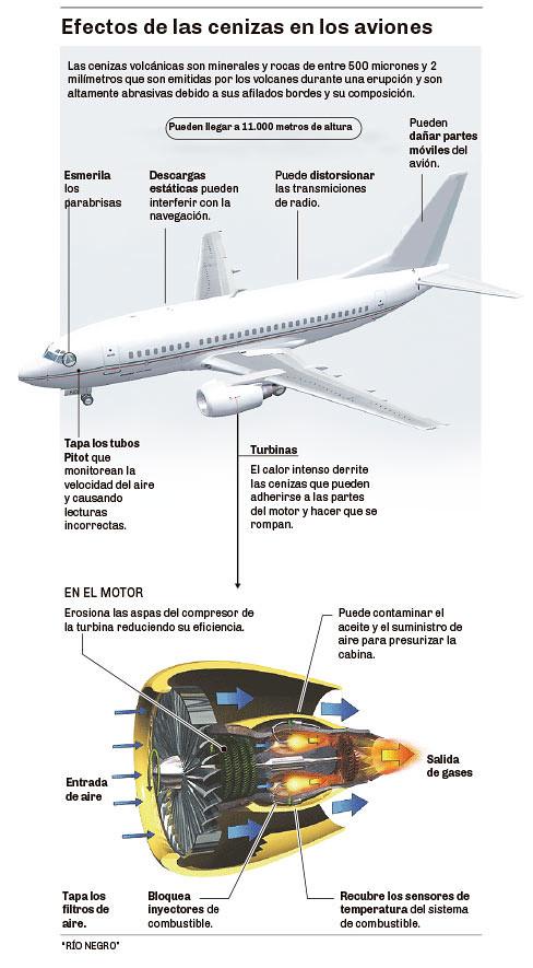 Efectos de las cenizas en los aviones