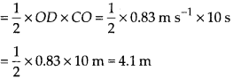 NCERT Solutions for Class 9 Science Chapter 8 Motion 21