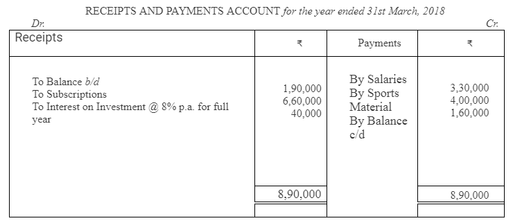 TS Grewal Accountancy Class 12 Solutions Chapter 7 Company Accounts Financial Statements of Not-for-Profit Organisations Q45