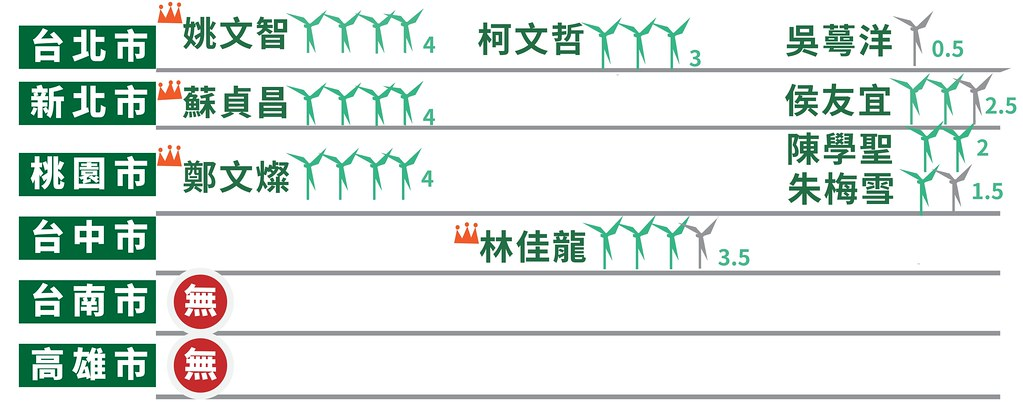 九合一選舉縣市首長綠能政策評比結果(六都部分)圖表來源:能源轉型推動聯盟