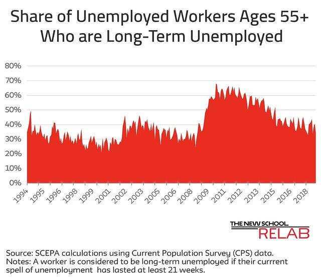 Long Term Unemployment December 18
