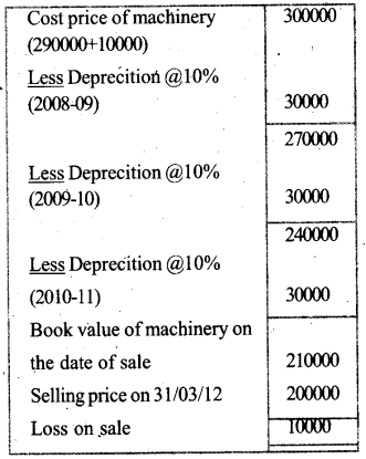 Plus One Accountancy Model Question Papers Paper 4.41