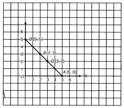 NCERT Solutions for Class 8 Maths Chapter 15 Introduction to Graphs 16