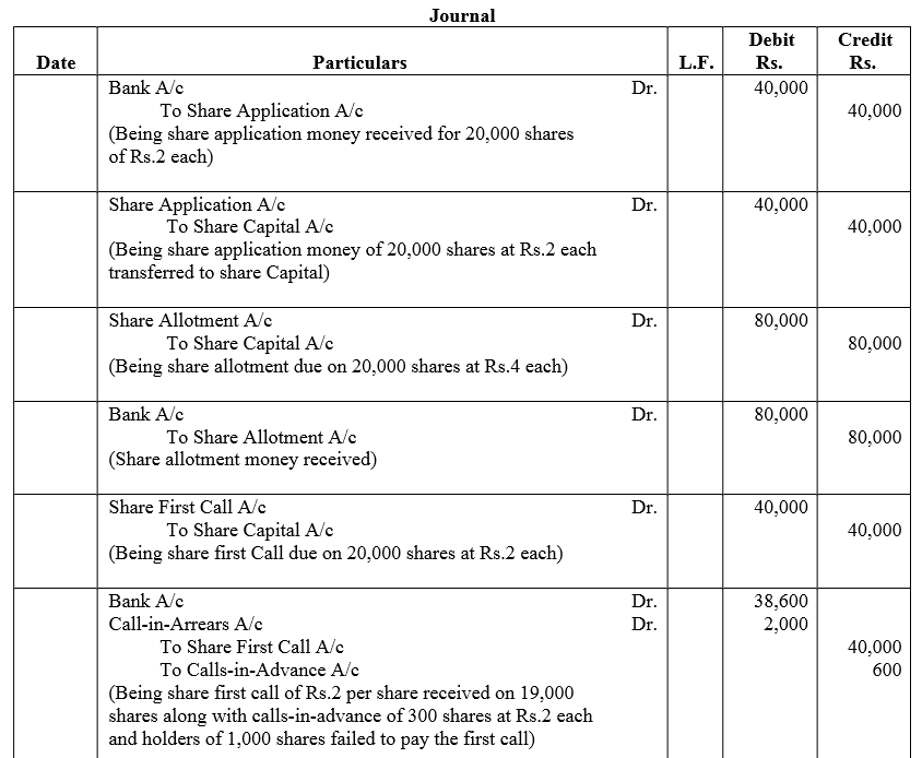 TS Grewal Accountancy Class 12 Solutions Chapter 8 Accounting for Share Capital Q56.1