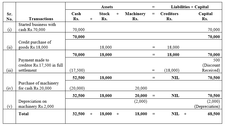TS Grewal Accountancy Class 11 Solutions Chapter 2 Accounting Equation Q9