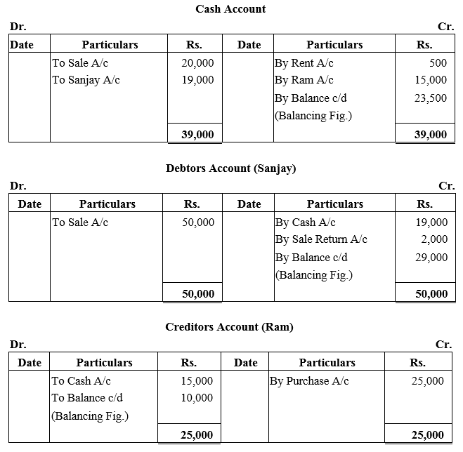 TS Grewal Accountancy Class 11 Solutions Chapter 3 Accounting Procedures Rules of Debit and Credit Q12