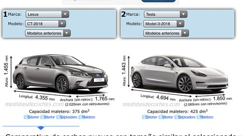Comparativa Tesla Model 3 y Lexus CT 200h