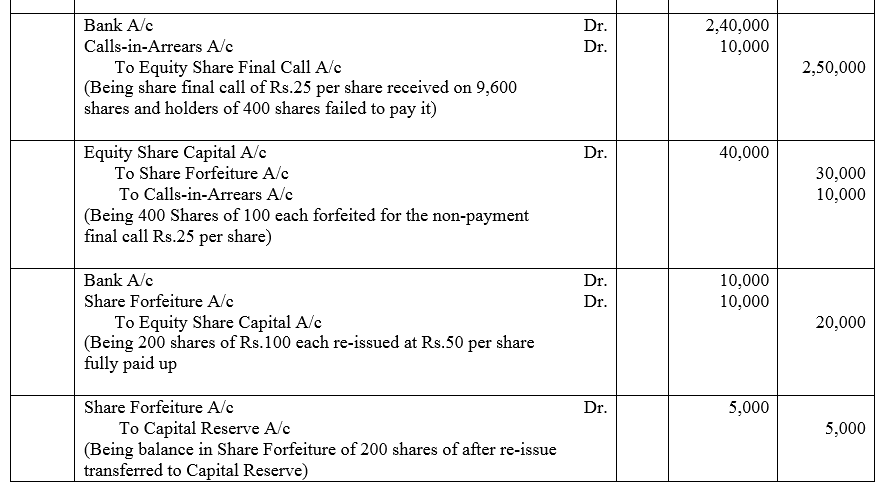 TS Grewal Accountancy Class 12 Solutions Chapter 8 Accounting for Share Capital Q45.1