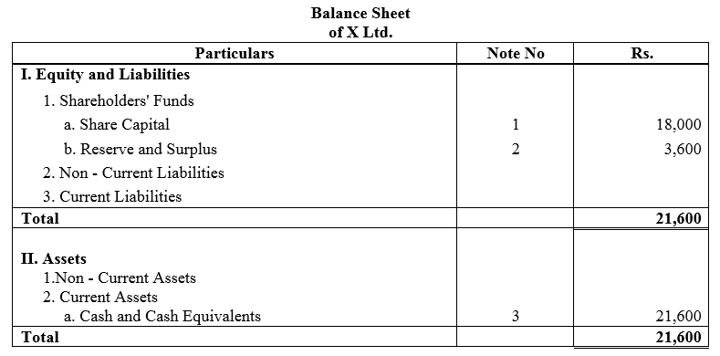 TS Grewal Accountancy Class 12 Solutions Chapter 8 Accounting for Share Capital Q11.3