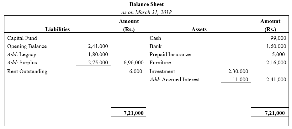 TS Grewal Accountancy Class 12 Solutions Chapter 7 Company Accounts Financial Statements of Not-for-Profit Organisations Q42.1