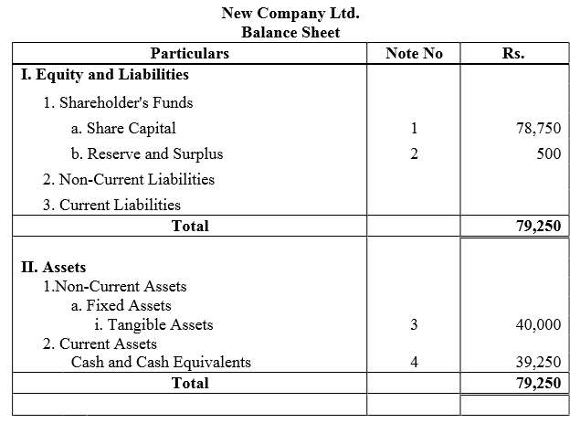 TS Grewal Accountancy Class 12 Solutions Chapter 8 Accounting for Share Capital Q57.3
