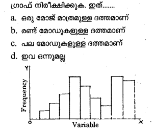 Plus One Economics Previous Year Question Papers and Answers 2018.31